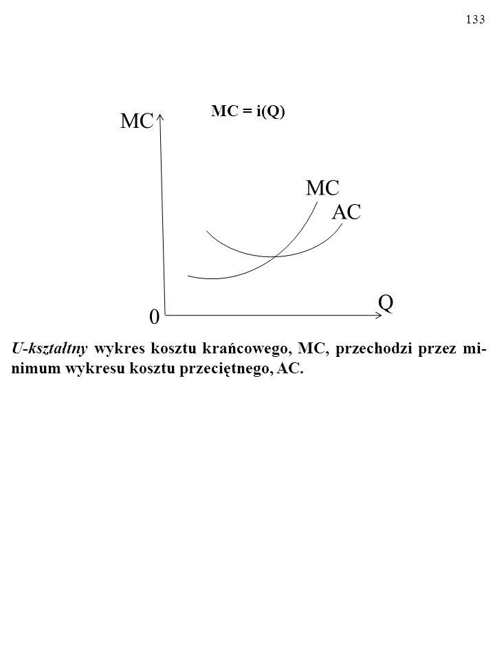 132 KOSZT KRAŃCOWY MC = i(Q) U-kształtny wykres kosztu krańcowego, MC. MC Q 0