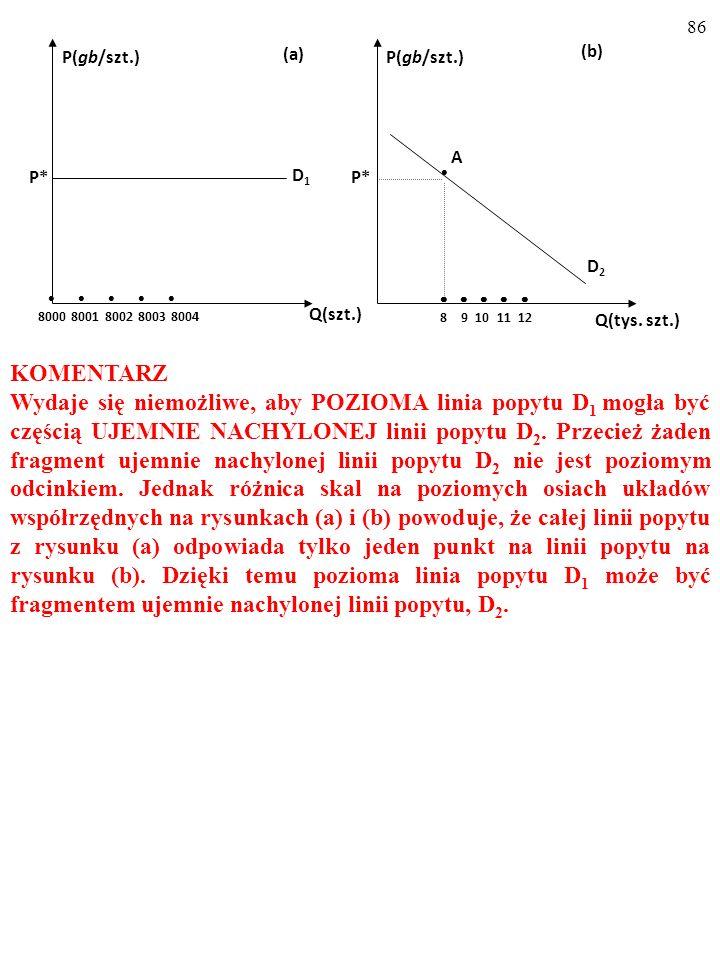 85 c) Na rysunku (b) zaznacz fragment linii popytu D 2, odpowiadający całej linii popytu D 1 z rysunku (a). Tym fragmentem jest punkt A. Ponieważ skal