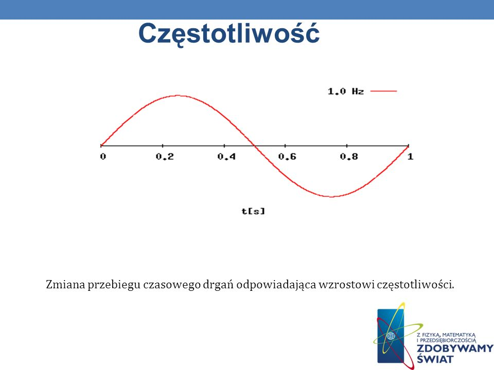 Częstotliwość Zmiana przebiegu czasowego drgań odpowiadająca wzrostowi częstotliwości.