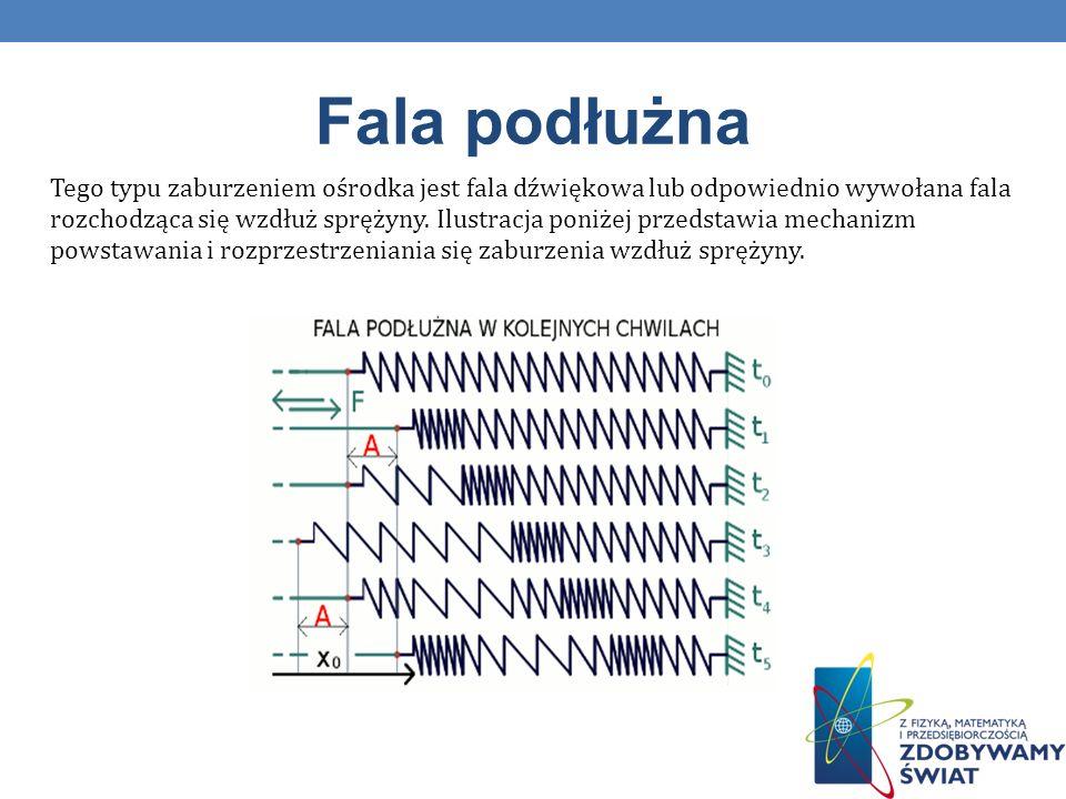 Fala podłużna Tego typu zaburzeniem ośrodka jest fala dźwiękowa lub odpowiednio wywołana fala rozchodząca się wzdłuż sprężyny. Ilustracja poniżej prze