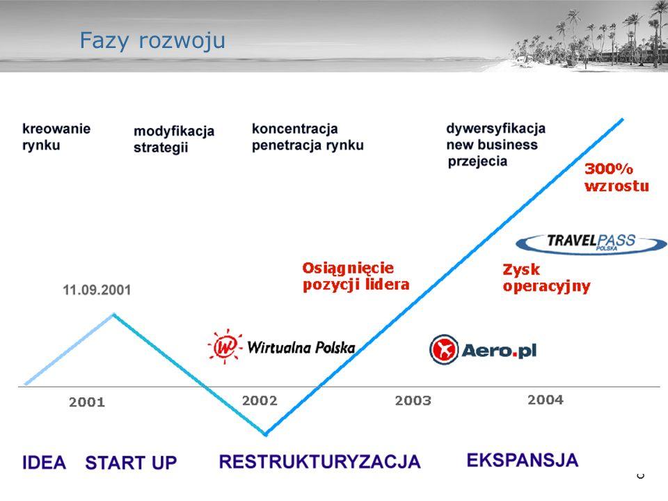 9 Wyniki finansowe w latach 2002-2007