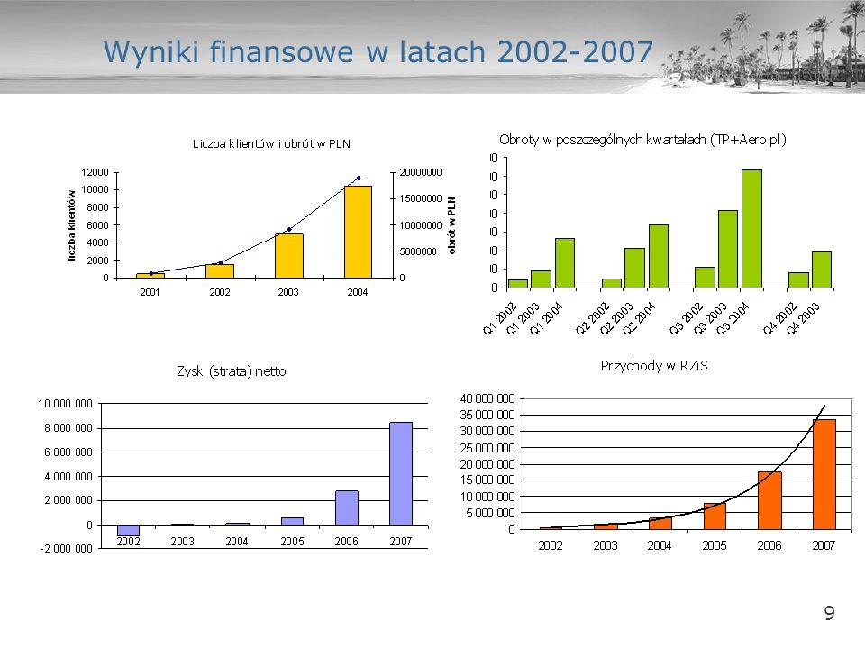 10 Wizja spółki do roku 2010 Założenia strategiczne na lata 2004 - 2010.