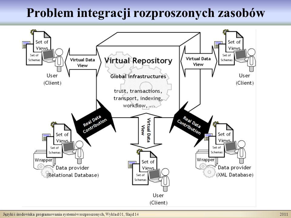 Języki i środowiska programowania systemów rozproszonych, Wykład 01, Slajd 14 2011 Problem integracji rozproszonych zasobów