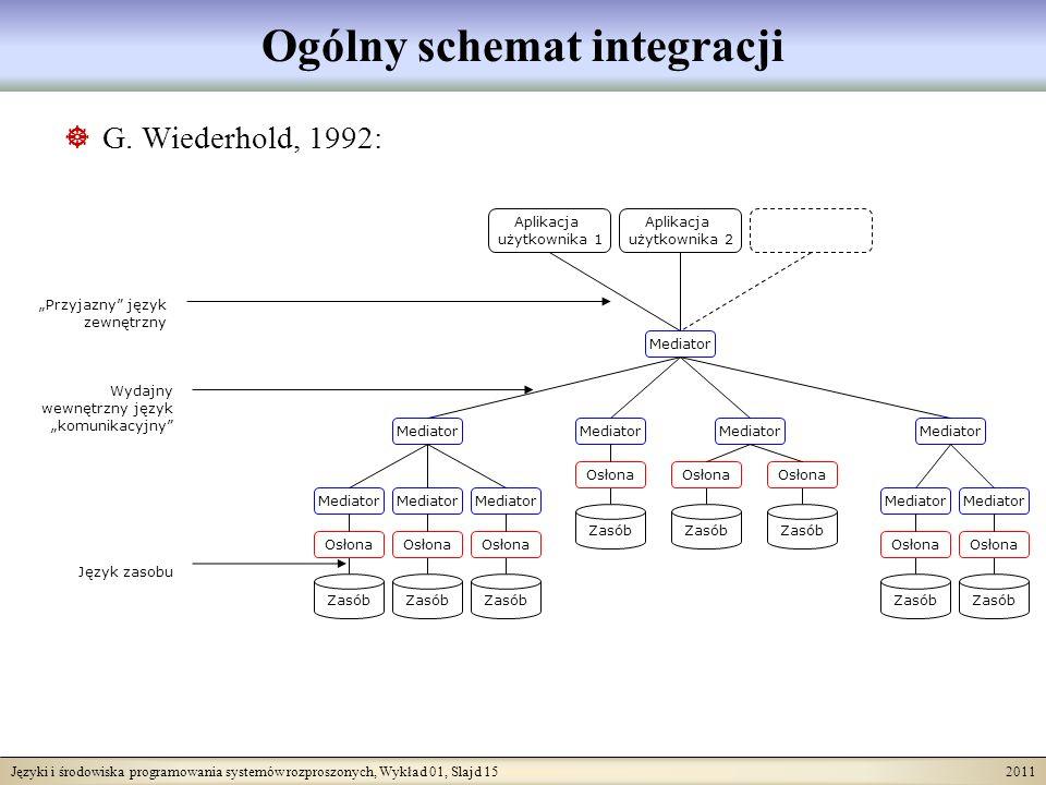 Języki i środowiska programowania systemów rozproszonych, Wykład 01, Slajd 15 2011 Ogólny schemat integracji G. Wiederhold, 1992: Zasób Osłona Mediato