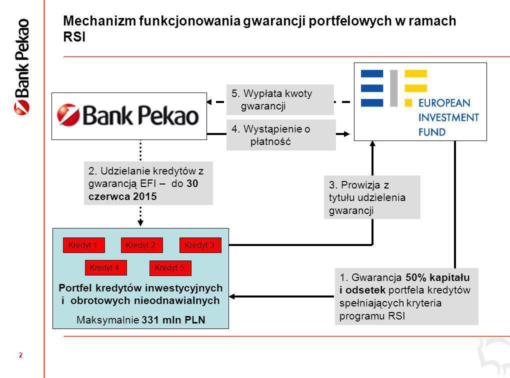 1 Nowa umowa Banku Pekao z EFI w ramach programu RSI (Risk Sharing Instrument) Umowa gwarancji portfelowych pomiędzy Bankiem Pekao a Europejskim Funduszem Inwestycyjnym podpisana w maju i uruchomiona we wrześniu 2013 r., Gwarancje Europejskiego Funduszu Inwestycyjnego w ramach Programu Unii Europejskiej Instrument Podziału Ryzyka dla Wsparcia Innowacji i Badań i Rozwoju (B+R) w Małych i Średnich Przedsiębiorstwach (RSI), Bank Pekao podpisał umowę w ramach RSI jako pierwsza instytucja finansowa w Polsce i 11 w Europie, Dostępny limit portfela dla Pekao – 331 mln PLN (maksymalna wartość wszystkich udzielonych przez Bank kredytów objętych gwarancją EFI RSI),