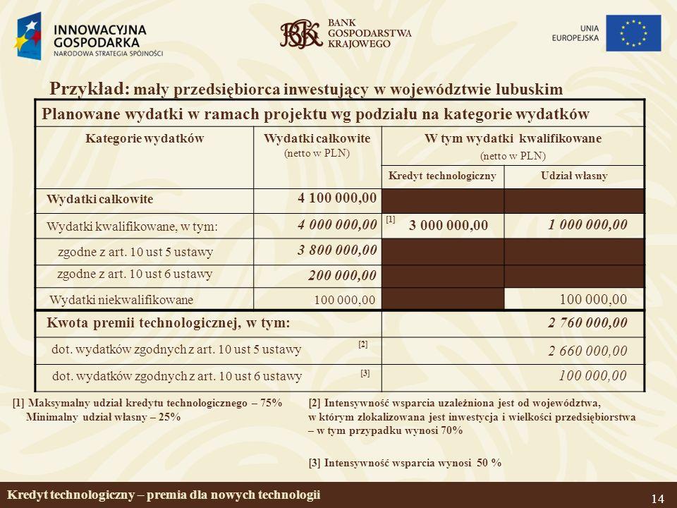 14 Przykład: mały przedsiębiorca inwestujący w województwie lubuskim Planowane wydatki w ramach projektu wg podziału na kategorie wydatków Kategorie wydatkówWydatki całkowite (netto w PLN) W tym wydatki kwalifikowane (netto w PLN) Kredyt technologicznyUdział własny Wydatki kwalifikowane, w tym: [1] Maksymalny udział kredytu technologicznego – 75% Minimalny udział własny – 25% 4 100 000,00 3 000 000,00 100 000,00 Wydatki niekwalifikowane 4 000 000,001 000 000,00 2 760 000,00 [1] [2] Wydatki całkowite Kwota premii technologicznej, w tym: [2] Intensywność wsparcia uzależniona jest od województwa, w którym zlokalizowana jest inwestycja i wielkości przedsiębiorstwa – w tym przypadku wynosi 70% Kredyt technologiczny – premia dla nowych technologii zgodne z art.