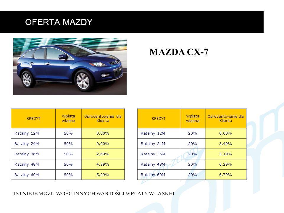 OFERTA MAZDY MAZDA CX-7 KREDYT Wpłata własna Oprocentowanie dla Klienta Ratalny 12M50%0,00% Ratalny 24M50%0,00% Ratalny 36M50%2,69% Ratalny 48M50%4,39% Ratalny 60M50%5,29% KREDYT Wpłata własna Oprocentowanie dla Klienta Ratalny 12M20%0,00% Ratalny 24M20%3,49% Ratalny 36M20%5,19% Ratalny 48M20%6,29% Ratalny 60M20%6,79% ISTNIEJE MOŻLIWOŚĆ INNYCH WARTOŚCI WPŁATY WŁASNEJ