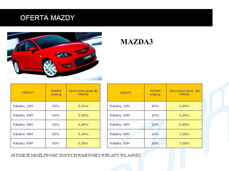 OFERTA MAZDY MAZDA3 KREDYT Wpłata własna Oprocentowanie dla Klienta Ratalny 12M20%2,49% Ratalny 24M20%5,39% Ratalny 36M20%6,49% Ratalny 48M20%7,29% Ratalny 60M20%7,59% KREDYT Wpłata własna Oprocentowanie dla Klienta Ratalny 12M50%0,00% Ratalny 24M50%3,09% Ratalny 36M50%4,89% Ratalny 48M50%6,09% Ratalny 60M50%6,59% ISTNIEJE MOŻLIWOŚĆ INNYCH WARTOŚCI WPŁATY WŁASNEJ