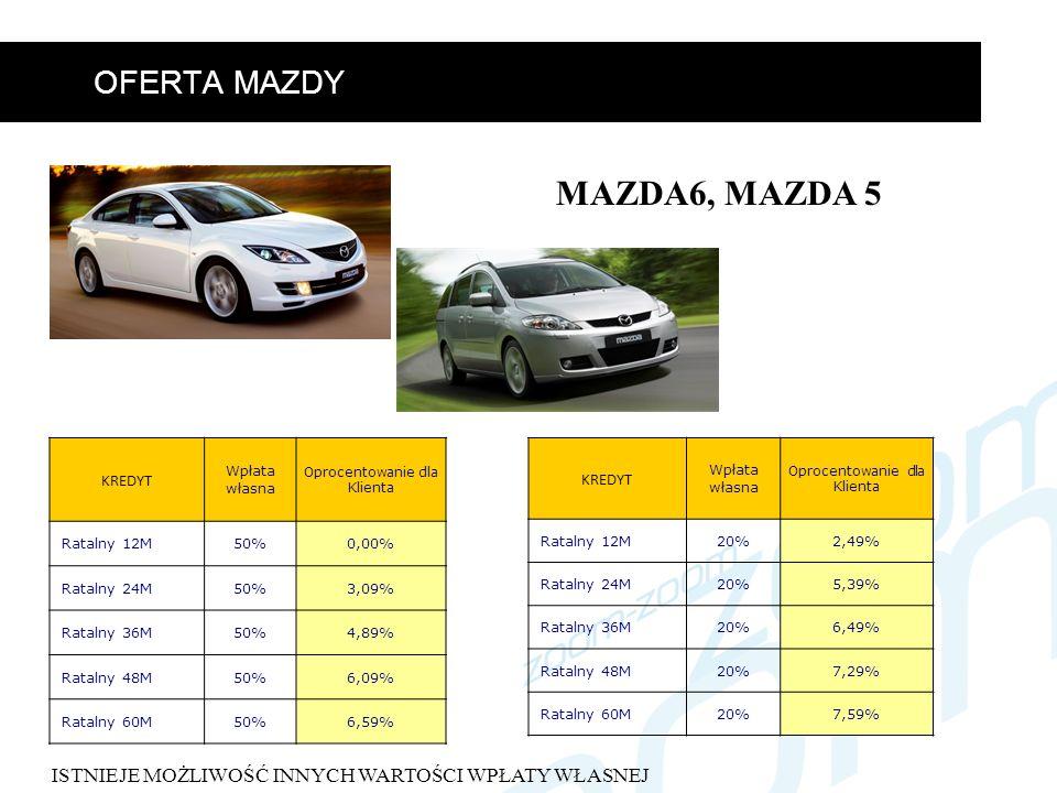 OFERTA MAZDY MAZDA6, MAZDA 5 KREDYT Wpłata własna Oprocentowanie dla Klienta Ratalny 12M20%2,49% Ratalny 24M20%5,39% Ratalny 36M20%6,49% Ratalny 48M20%7,29% Ratalny 60M20%7,59% KREDYT Wpłata własna Oprocentowanie dla Klienta Ratalny 12M50%0,00% Ratalny 24M50%3,09% Ratalny 36M50%4,89% Ratalny 48M50%6,09% Ratalny 60M50%6,59% ISTNIEJE MOŻLIWOŚĆ INNYCH WARTOŚCI WPŁATY WŁASNEJ