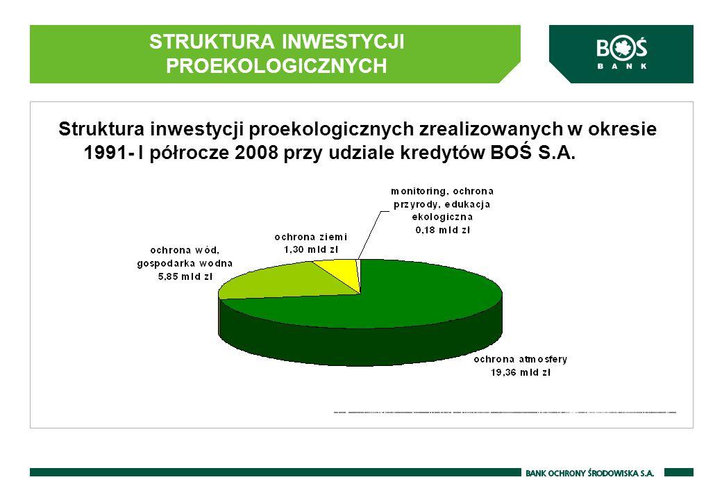 Struktura inwestycji proekologicznych zrealizowanych w okresie 1991- I półrocze 2008 przy udziale kredytów BOŚ S.A. STRUKTURA INWESTYCJI PROEKOLOGICZN