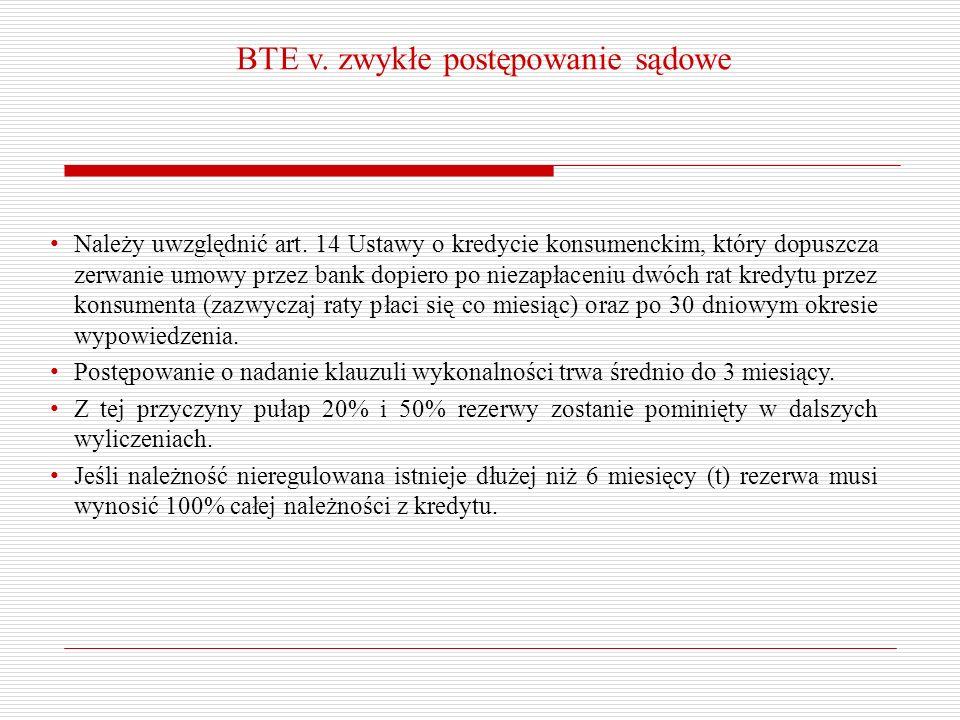 BTE v. zwykłe postępowanie sądowe Należy uwzględnić art. 14 Ustawy o kredycie konsumenckim, który dopuszcza zerwanie umowy przez bank dopiero po nieza