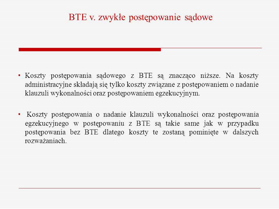 BTE v. zwykłe postępowanie sądowe Koszty postępowania sądowego z BTE są znacząco niższe. Na koszty administracyjne składają się tylko koszty związane