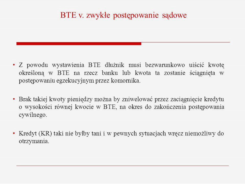 BTE v. zwykłe postępowanie sądowe Z powodu wystawienia BTE dłużnik musi bezwarunkowo uiścić kwotę określoną w BTE na rzecz banku lub kwota ta zostanie