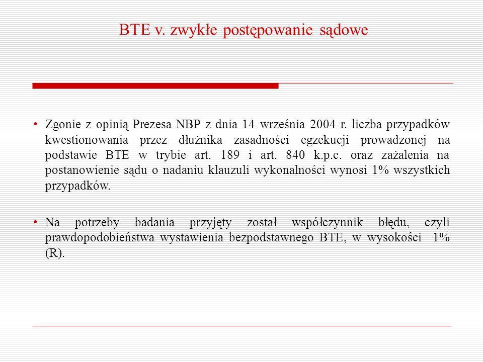 BTE v. zwykłe postępowanie sądowe Zgonie z opinią Prezesa NBP z dnia 14 września 2004 r. liczba przypadków kwestionowania przez dłużnika zasadności eg