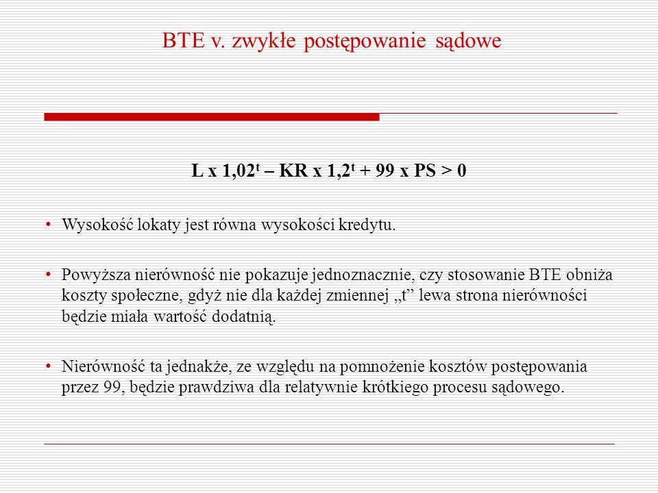 BTE v. zwykłe postępowanie sądowe L x 1,02 t – KR x 1,2 t + 99 x PS > 0 Wysokość lokaty jest równa wysokości kredytu. Powyższa nierówność nie pokazuje