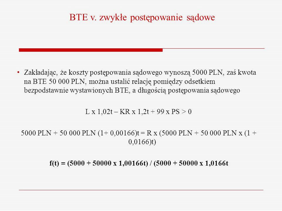 BTE v. zwykłe postępowanie sądowe Zakładając, że koszty postępowania sądowego wynoszą 5000 PLN, zaś kwota na BTE 50 000 PLN, można ustalić relację pom