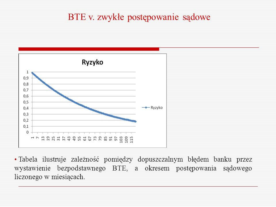 BTE v. zwykłe postępowanie sądowe Tabela ilustruje zależność pomiędzy dopuszczalnym błędem banku przez wystawienie bezpodstawnego BTE, a okresem postę