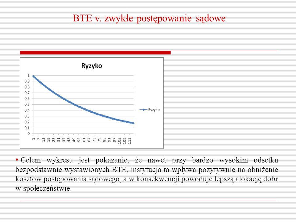 BTE v. zwykłe postępowanie sądowe Celem wykresu jest pokazanie, że nawet przy bardzo wysokim odsetku bezpodstawnie wystawionych BTE, instytucja ta wpł