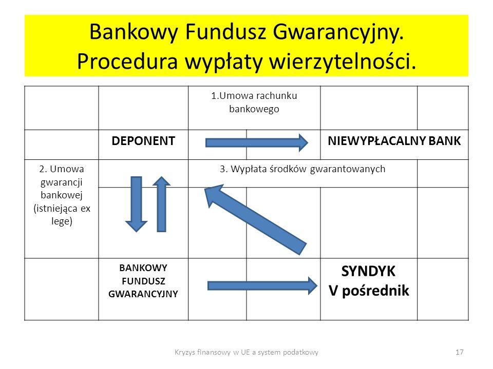 Bankowy Fundusz Gwarancyjny.Procedura wypłaty wierzytelności.