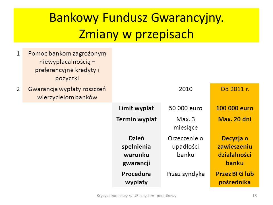Bankowy Fundusz Gwarancyjny.