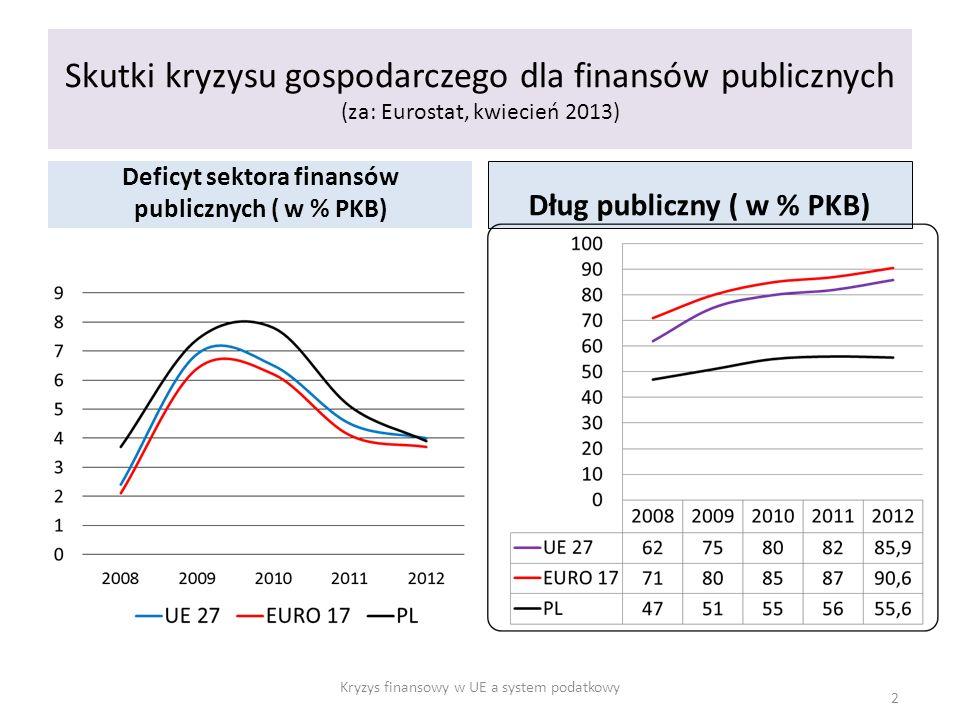 Skutki kryzysu gospodarczego dla finansów publicznych (za: Eurostat, kwiecień 2013) Deficyt sektora finansów publicznych ( w % PKB) Dług publiczny ( w % PKB) Kryzys finansowy w UE a system podatkowy 2