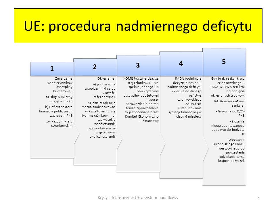 UE: procedura nadmiernego deficytu Gdy brak reakcji kraju członkowskiego – RADA WZYWA ten kraj do podjęcia określonych środków.