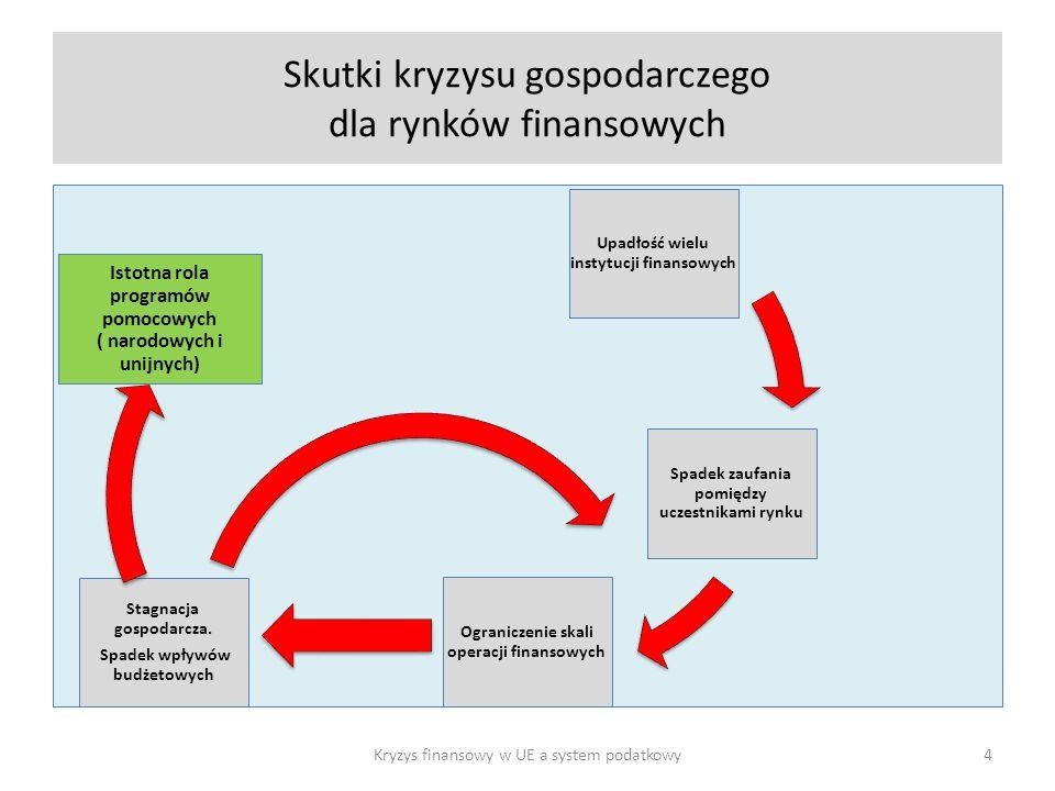 Skutki kryzysu gospodarczego dla rynków finansowych Upadłość wielu instytucji finansowych Spadek zaufania pomiędzy uczestnikami rynku Ograniczenie skali operacji finansowych Stagnacja gospodarcza.