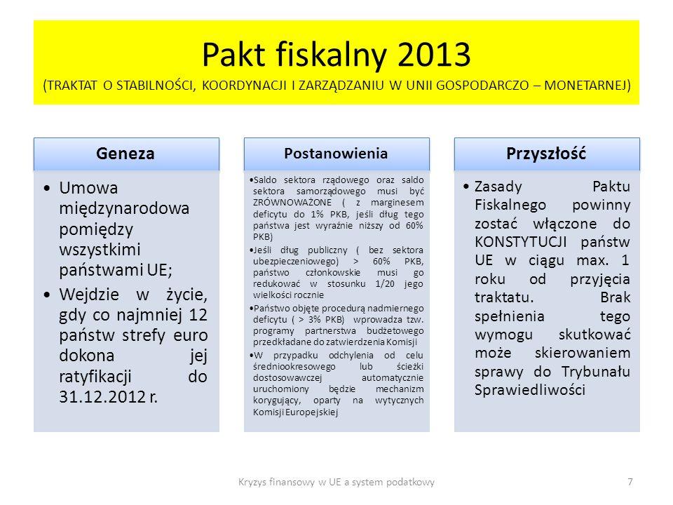 Pakt fiskalny 2013 (TRAKTAT O STABILNOŚCI, KOORDYNACJI I ZARZĄDZANIU W UNII GOSPODARCZO – MONETARNEJ) Geneza Umowa międzynarodowa pomiędzy wszystkimi państwami UE; Wejdzie w życie, gdy co najmniej 12 państw strefy euro dokona jej ratyfikacji do 31.12.2012 r.