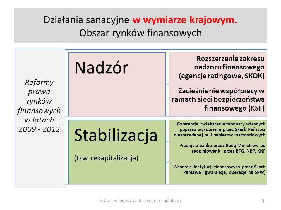 Działania sanacyjne w wymiarze krajowym.