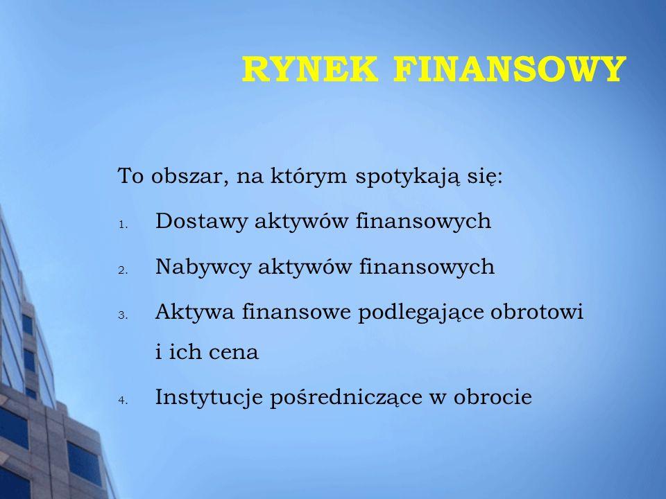 RYNEK FINANSOWY To obszar, na którym spotykają się: 1. Dostawy aktywów finansowych 2. Nabywcy aktywów finansowych 3. Aktywa finansowe podlegające obro