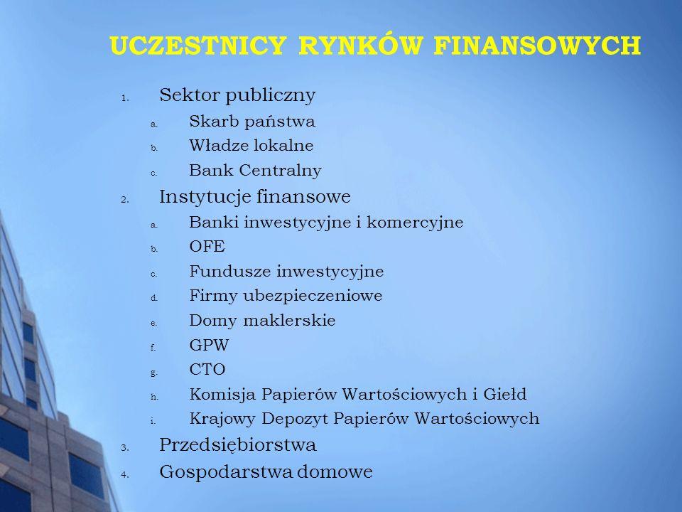 UCZESTNICY RYNKÓW FINANSOWYCH 1. Sektor publiczny a. Skarb państwa b. Władze lokalne c. Bank Centralny 2. Instytucje finansowe a. Banki inwestycyjne i