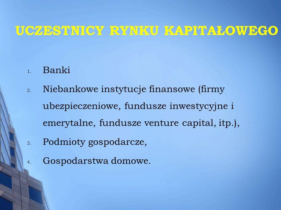 1. Banki 2. Niebankowe instytucje finansowe (firmy ubezpieczeniowe, fundusze inwestycyjne i emerytalne, fundusze venture capital, itp.), 3. Podmioty g