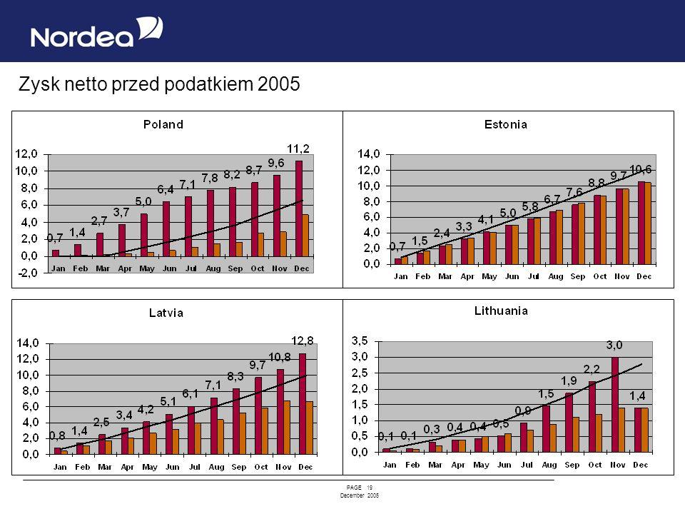 PAGE 19 December 2005 Zysk netto przed podatkiem 2005