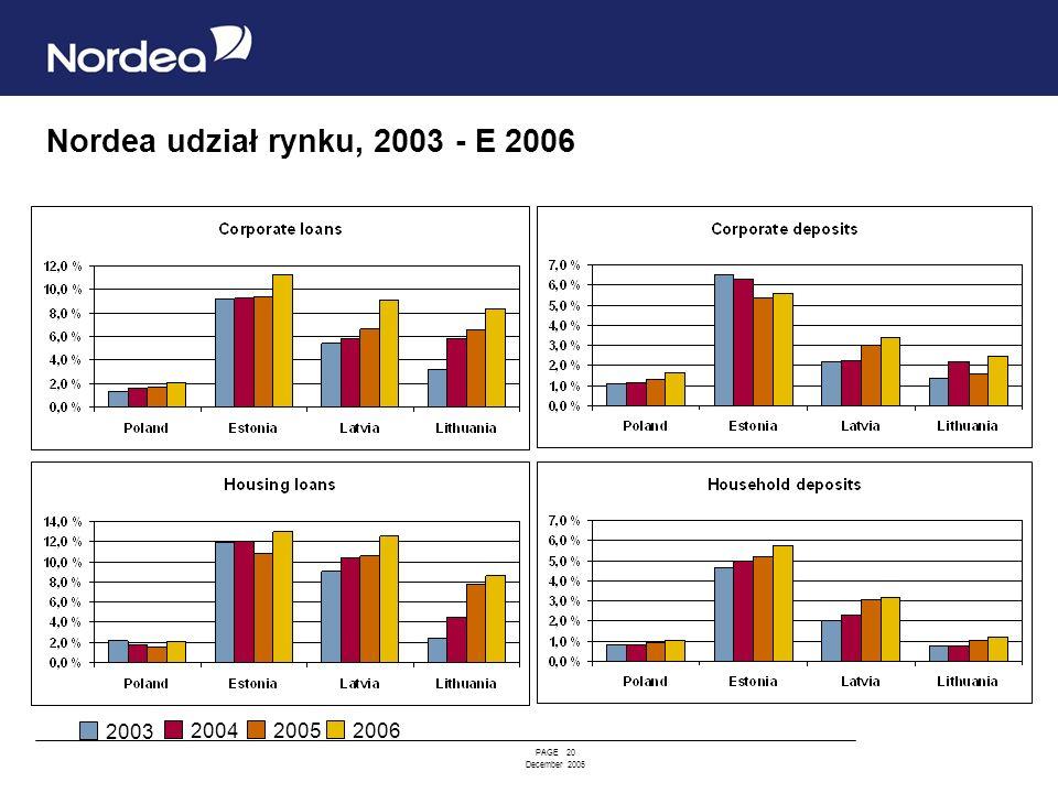PAGE 20 December 2005 Nordea udział rynku, 2003 - E 2006 2003 200420052006