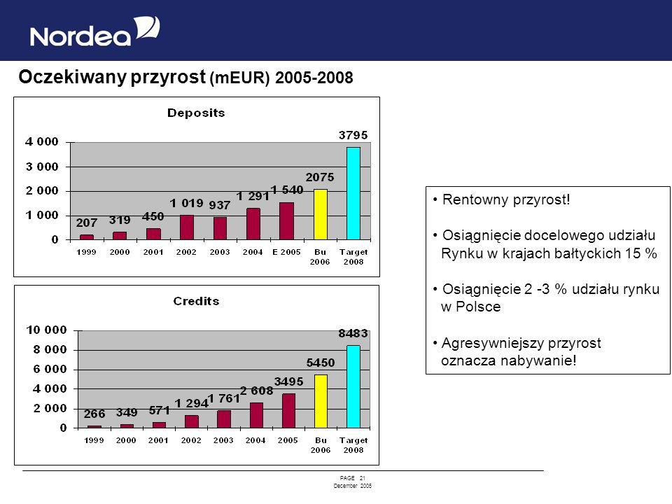 PAGE 21 December 2005 Oczekiwany przyrost (mEUR) 2005-2008 Rentowny przyrost! Osiągnięcie docelowego udziału Rynku w krajach bałtyckich 15 % Osiągnięc