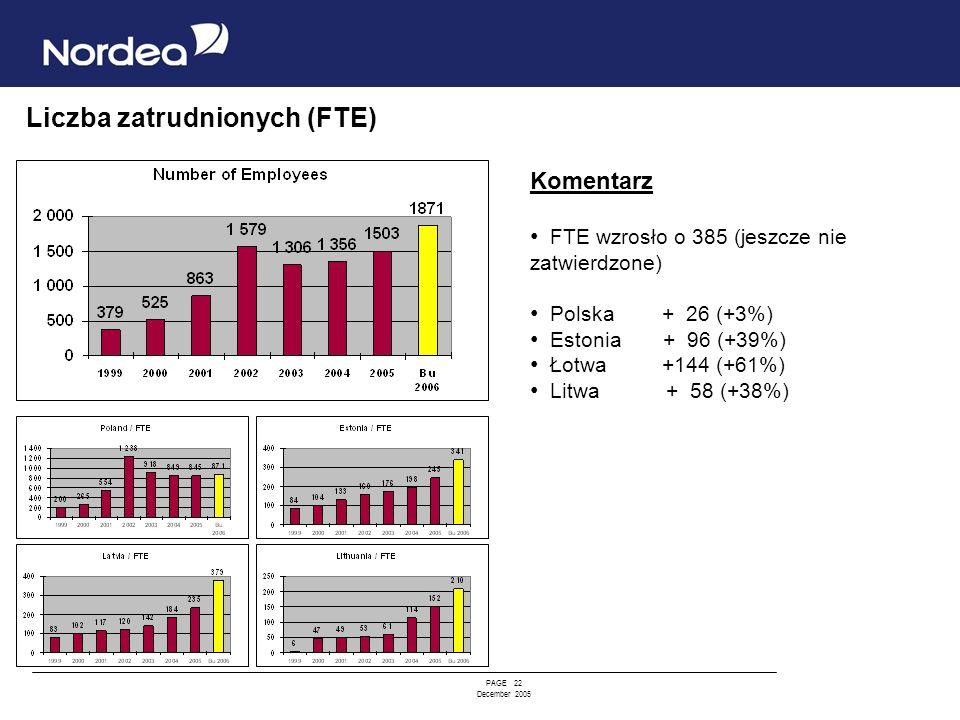 PAGE 22 December 2005 Liczba zatrudnionych (FTE) Komentarz FTE wzrosło o 385 (jeszcze nie zatwierdzone) Polska + 26 (+3%) Estonia + 96 (+39%) Łotwa +1