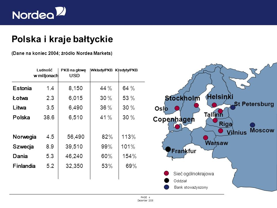 PAGE 4 December 2005 Polska i kraje bałtyckie (Dane na koniec 2004; źródło Nordea Markets) Ludność PKB na głowę Wkłady/PKB Kredyty/PKB w miljonach USD