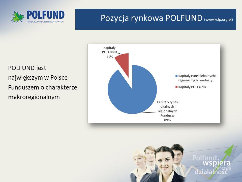 POLFUND jest największym w Polsce Funduszem o charakterze makroregionalnym Pozycja rynkowa POLFUND (www.ksfp.org.pl)