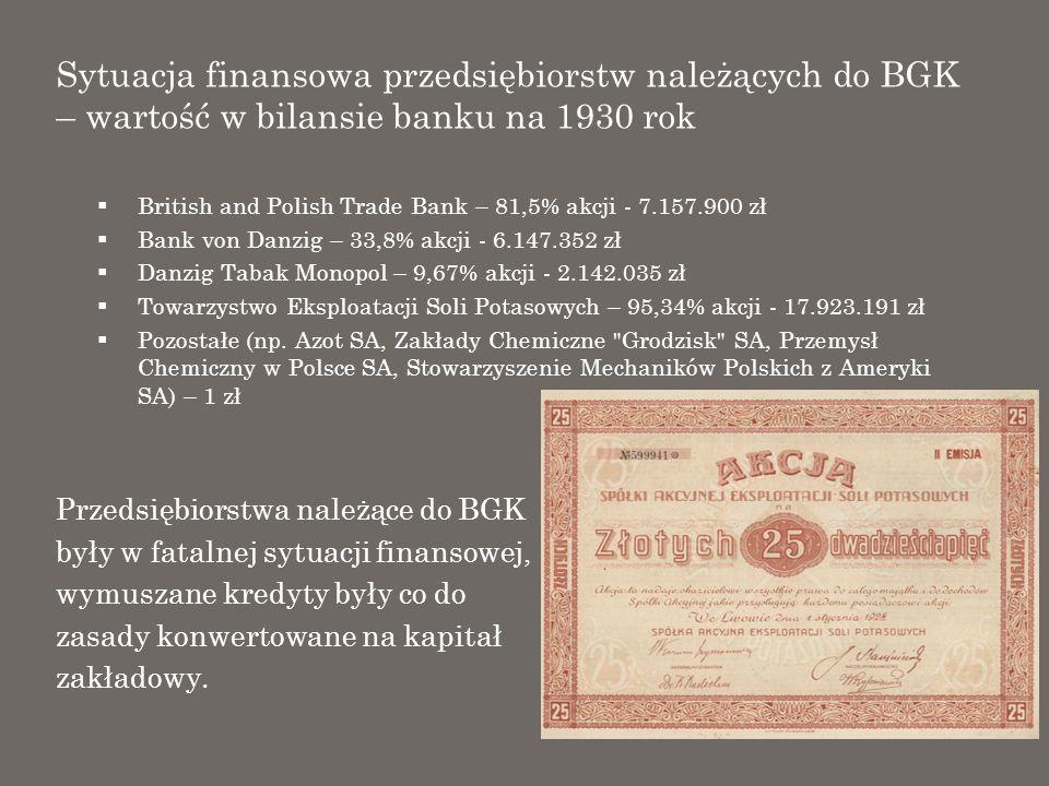 Sytuacja finansowa przedsiębiorstw należących do BGK – wartość w bilansie banku na 1930 rok British and Polish Trade Bank – 81,5% akcji - 7.157.900 zł