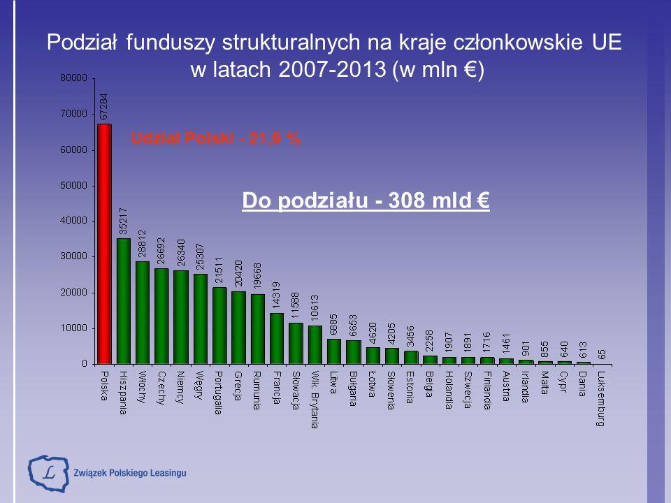 Udział leasingu ruchomości w inwestycjach na środki trwałe latach 2000-2007 (poza budynkami i budowlami) Polska UE EU 2007 – b.d.