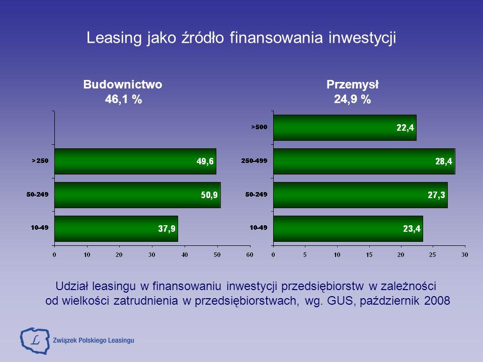 Wysokie koszty leasingu są względne Leasing, podobnie jak kredyt, jest usługą finansową Podstawy funkcjonowania Kredyt – Prawo bankowe Leasing – zdefiniowany w Kodeksie Cywilnym od 2001 r.