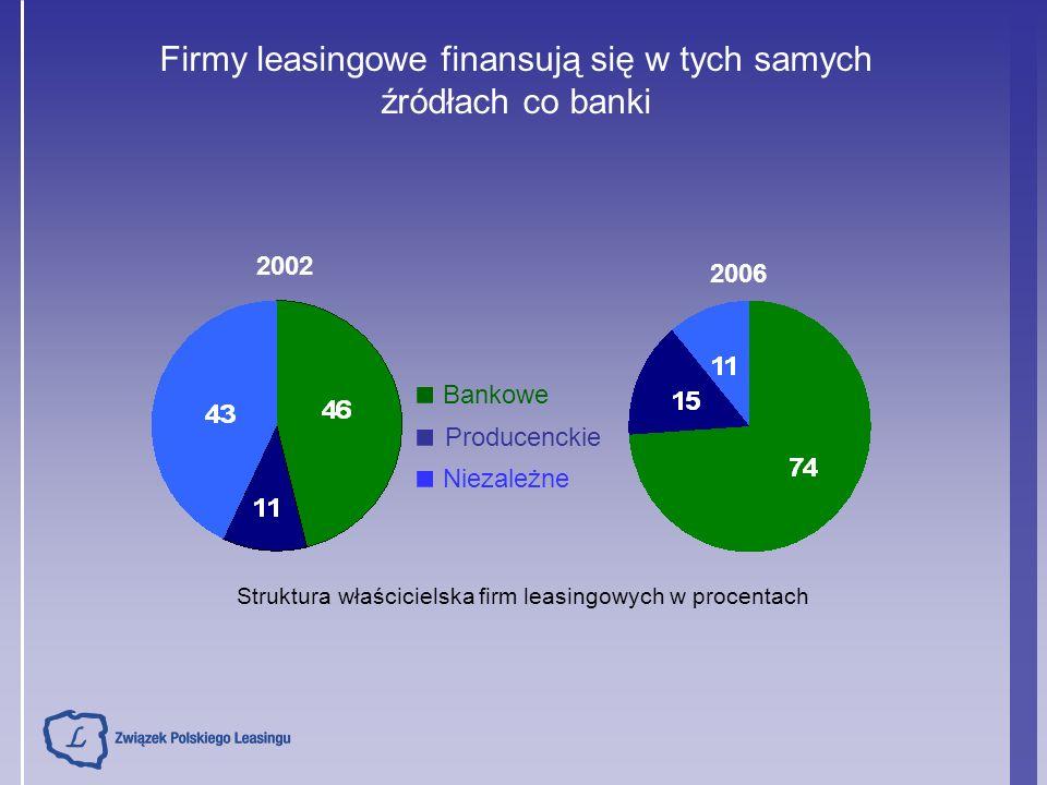 emisja papierów dłużnych sekurytyzacja należności leasingowych środki od europejskich instytucji finansowych, np.