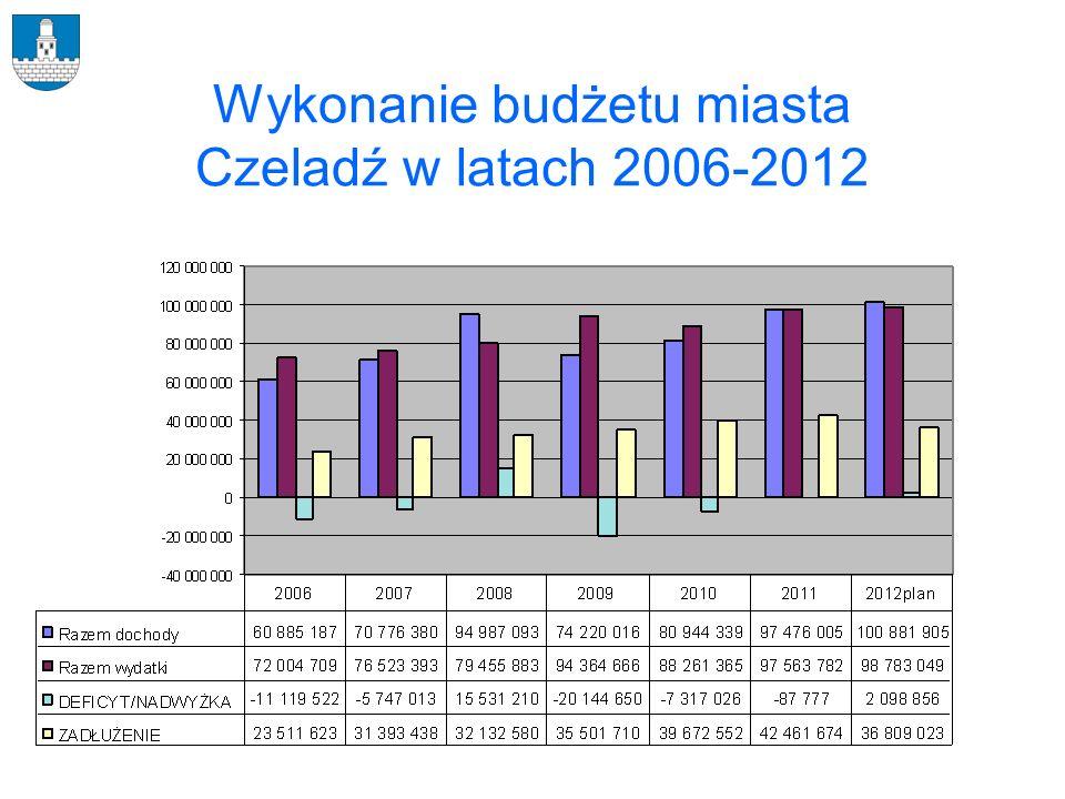 Wykonanie budżetu miasta Czeladź w latach 2006-2012