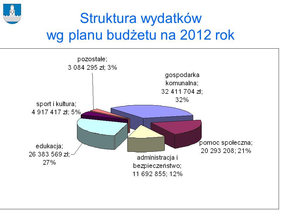 Struktura wydatków wg planu budżetu na 2012 rok
