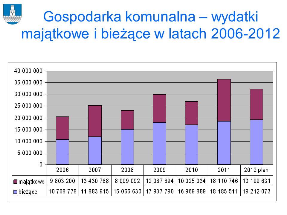 Gospodarka komunalna – wydatki majątkowe i bieżące w latach 2006-2012