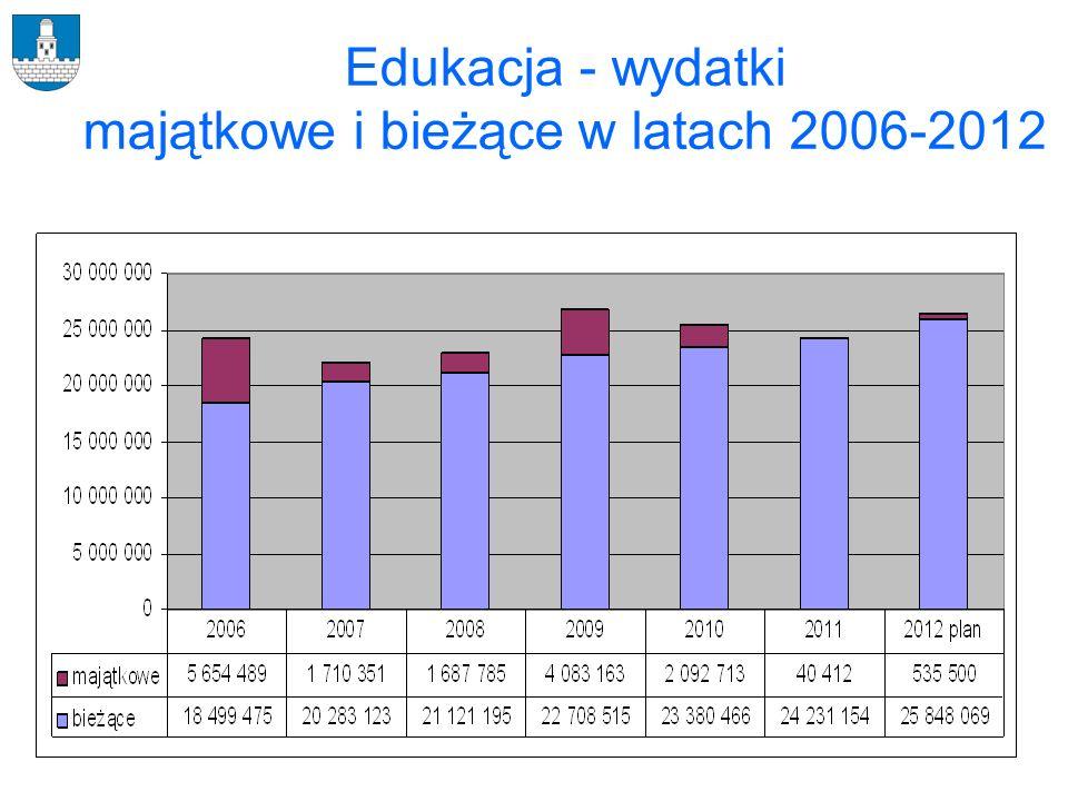 Edukacja - wydatki majątkowe i bieżące w latach 2006-2012