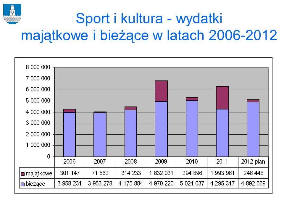 Sport i kultura - wydatki majątkowe i bieżące w latach 2006-2012