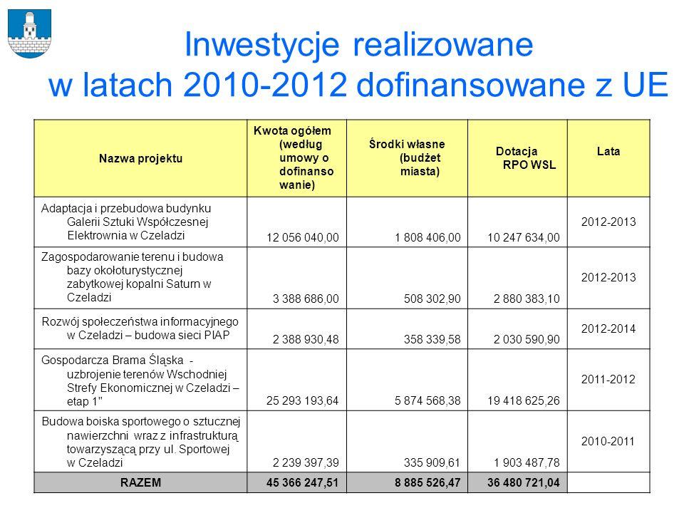 Inwestycje realizowane w latach 2010-2012 dofinansowane z UE Nazwa projektu Kwota ogółem (według umowy o dofinanso wanie) Środki własne (budżet miasta