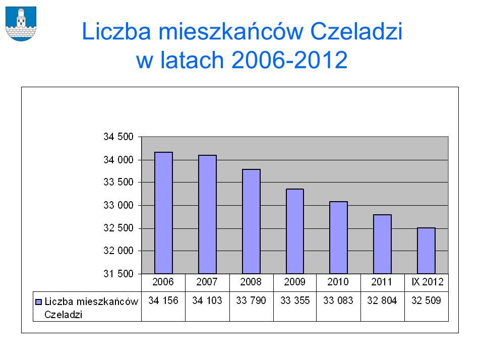 Liczba mieszkańców Czeladzi w latach 2006-2012