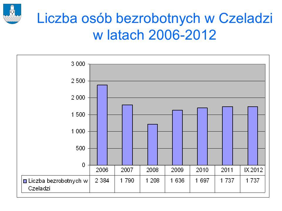 Liczba osób bezrobotnych w Czeladzi w latach 2006-2012